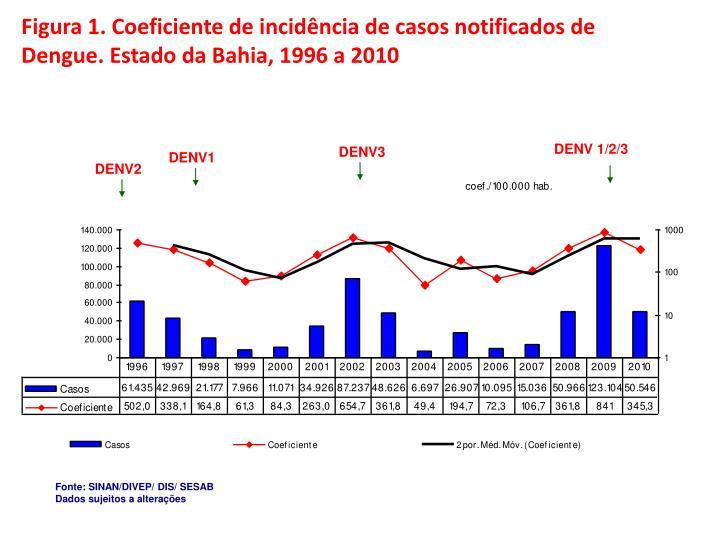 Figura 1. Coeficiente de incidência de casos notificados de Dengue. Estado da Bahia, 1996 a 2010
