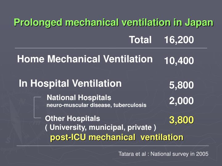 Home Mechanical Ventilation