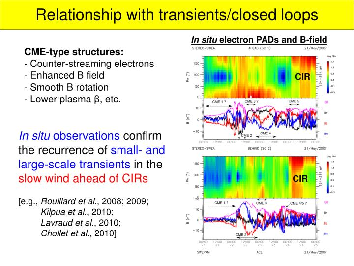 Relationship with transients/closed loops