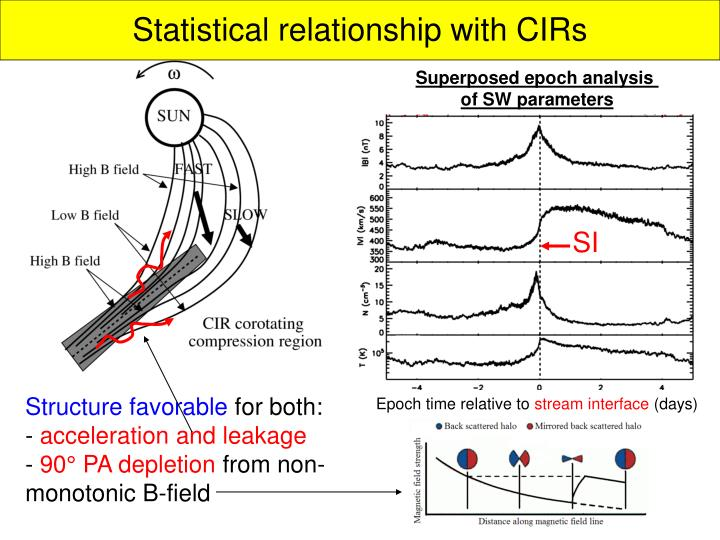 Statistical relationship with CIRs