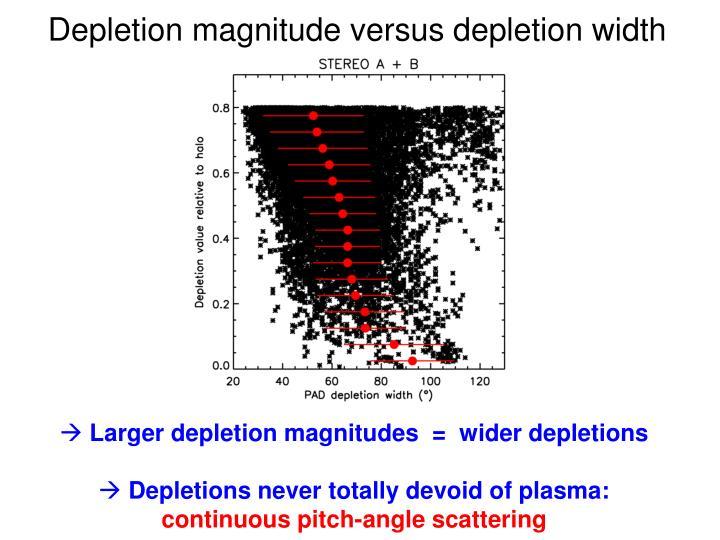 Depletion magnitude versus depletion width