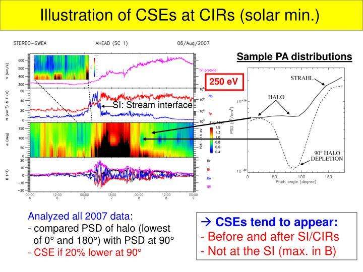 Illustration of CSEs at CIRs (solar min.)
