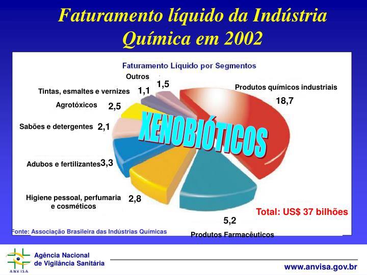 Faturamento lquido da Indstria Qumica em 2002