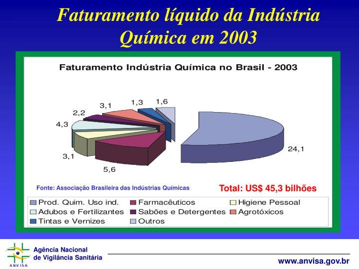 Faturamento lquido da Indstria Qumica em 2003