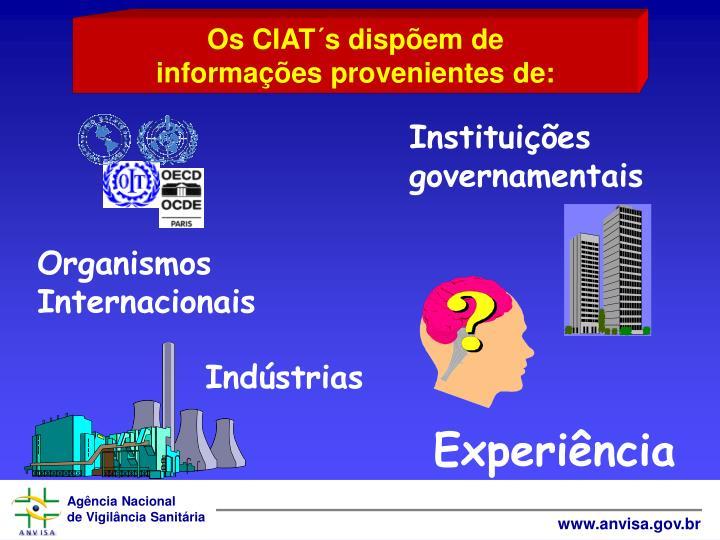 Instituies