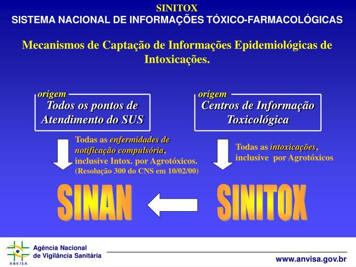 SINITOX