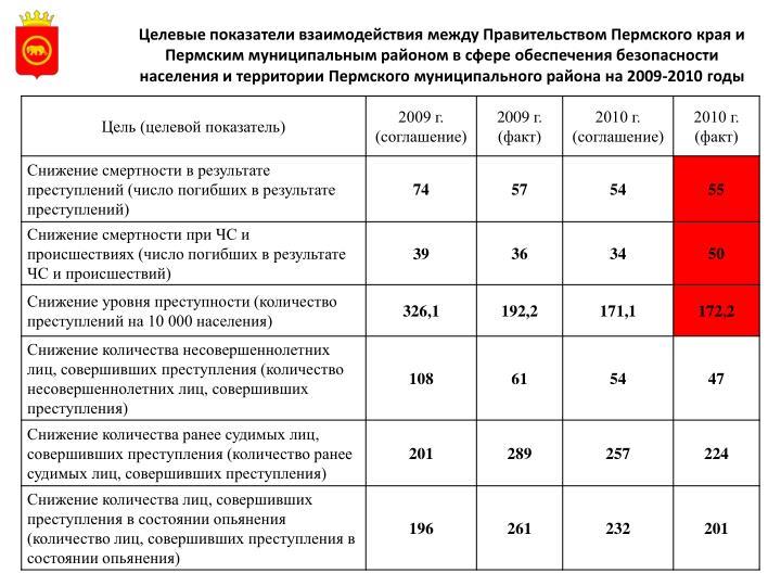 Целевые показатели взаимодействия между Правительством Пермского края и Пермским муниципальным районом в сфере обеспечения безопасности населения и территории Пермского муниципального района на 2009-2010 годы