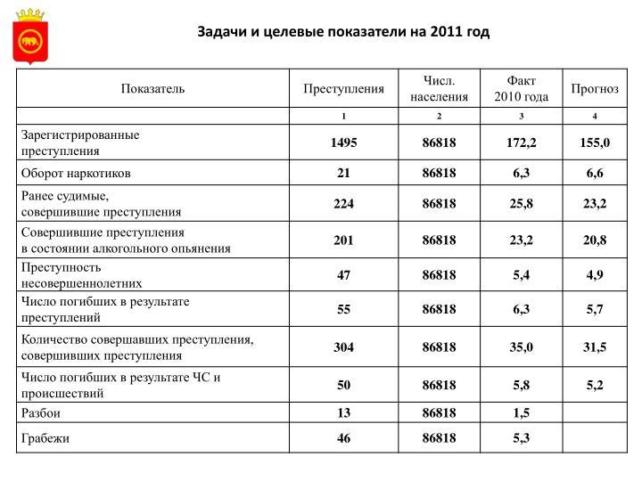 Задачи и целевые показатели на 2011 год