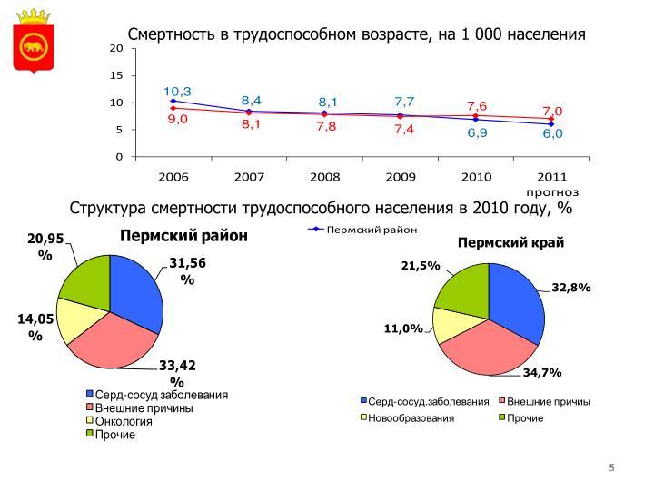 Смертность в трудоспособном возрасте, на 1 000 населения
