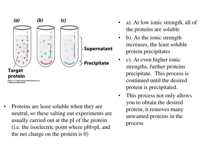 a). At low ionic strength, all of the proteins are soluble