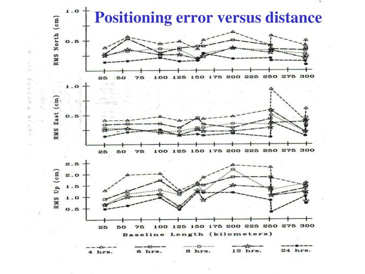 Positioning error versus distance