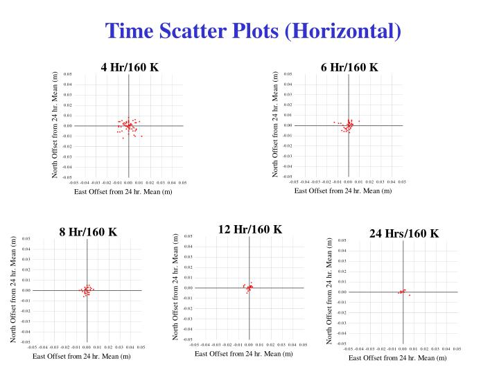 Time Scatter Plots (Horizontal)