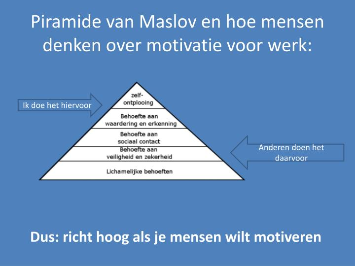 Piramide van