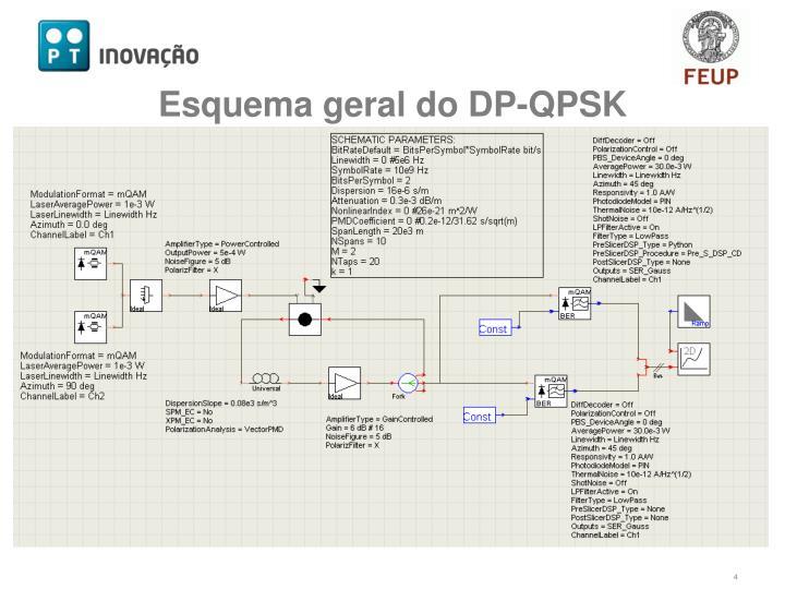 Esquema geral do DP-QPSK