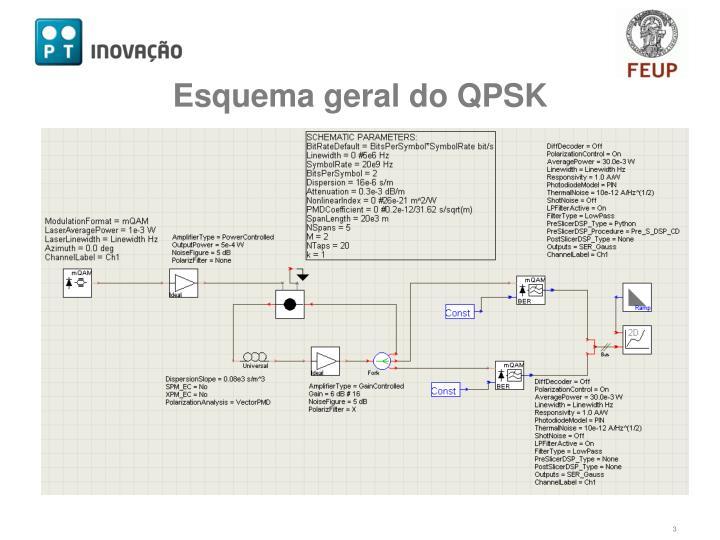 Esquema geral do QPSK