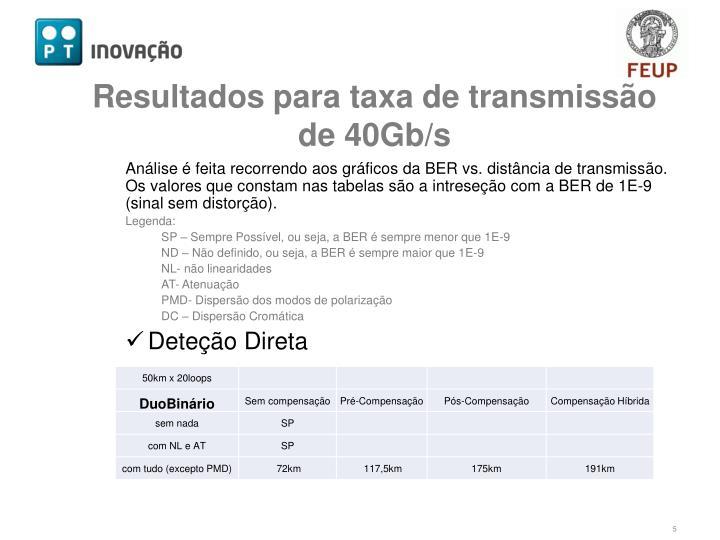 Resultados para taxa de transmissão de 40Gb/s