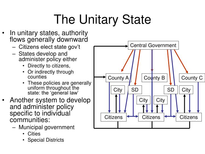 The Unitary State