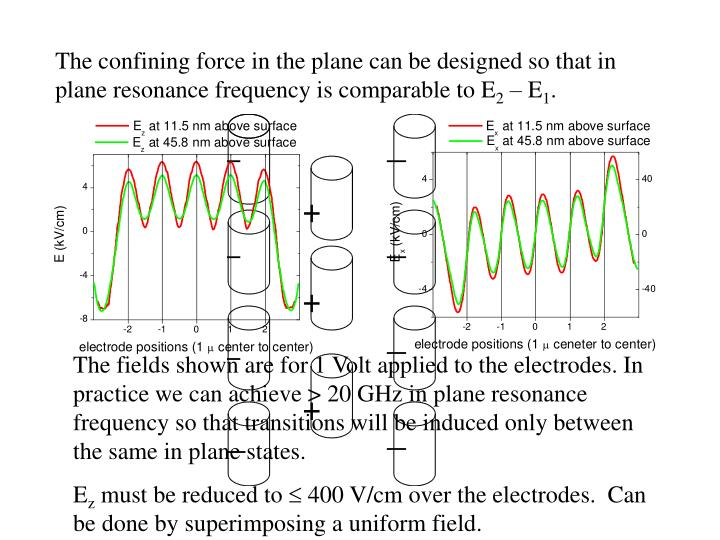 The confining force in the plane can be designed so that in plane resonance frequency is comparable to E