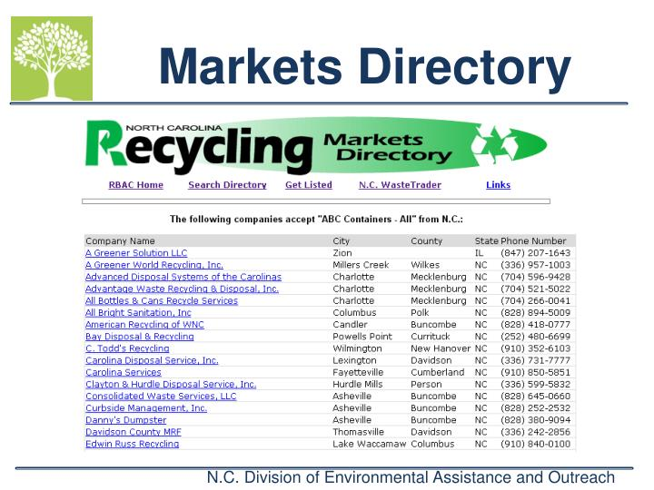Markets Directory