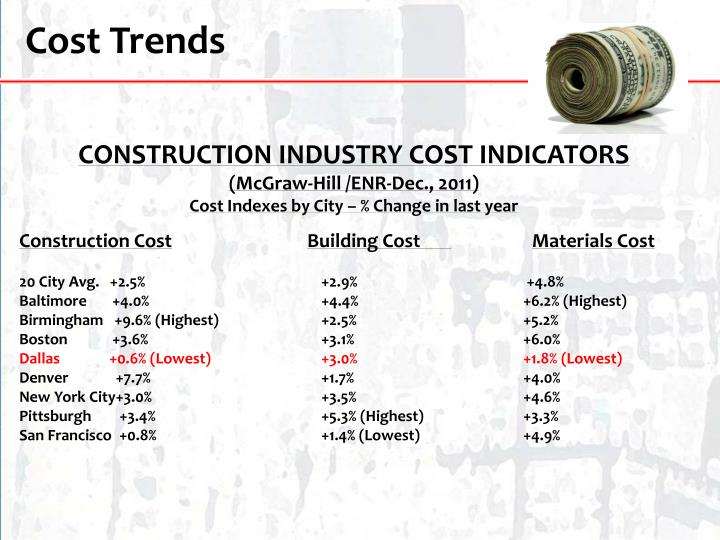 Cost Trends