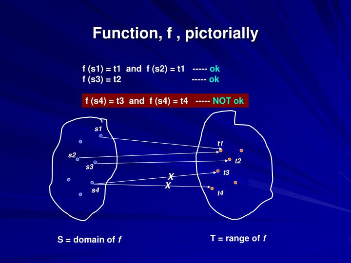Function f pictorially