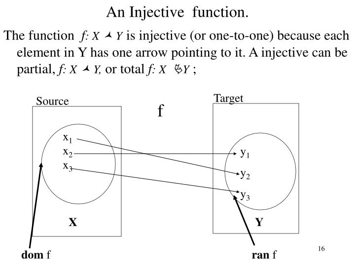 An Injective  function.