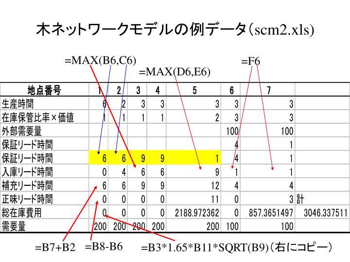 木ネットワークモデルの例データ(