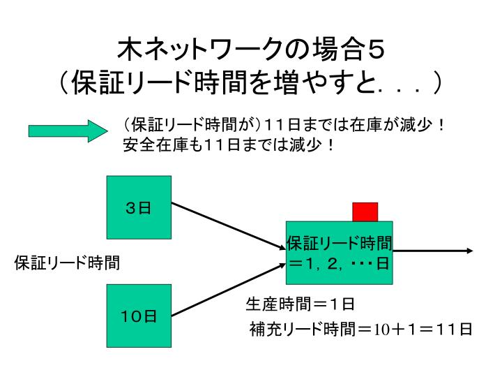 木ネットワークの場合5