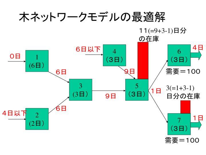 木ネットワークモデルの最適解