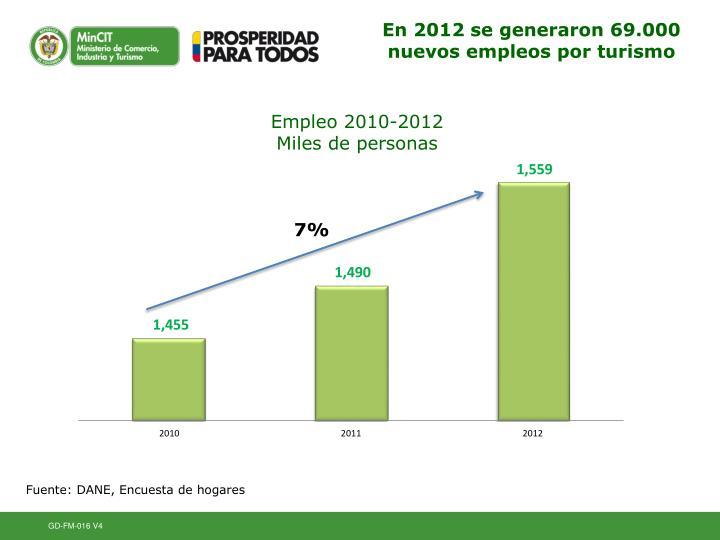 En 2012 se generaron 69.000 nuevos empleos por turismo