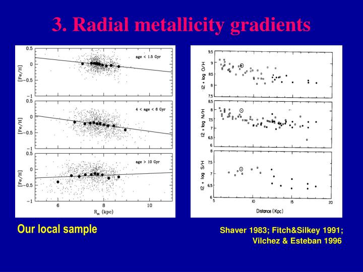 3. Radial metallicity gradients