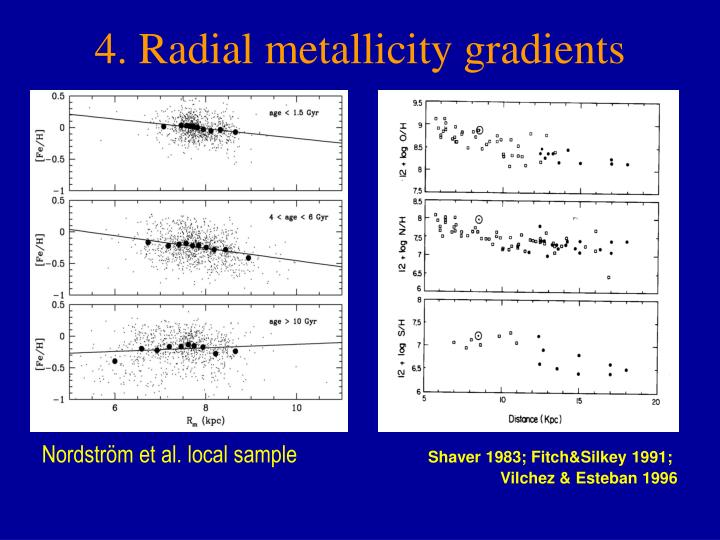 4. Radial metallicity gradients