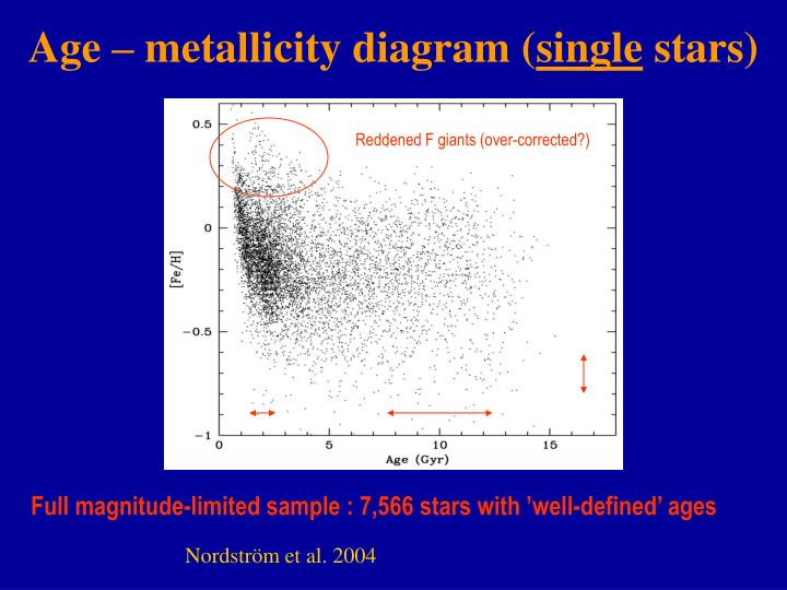 Age – metallicity diagram (