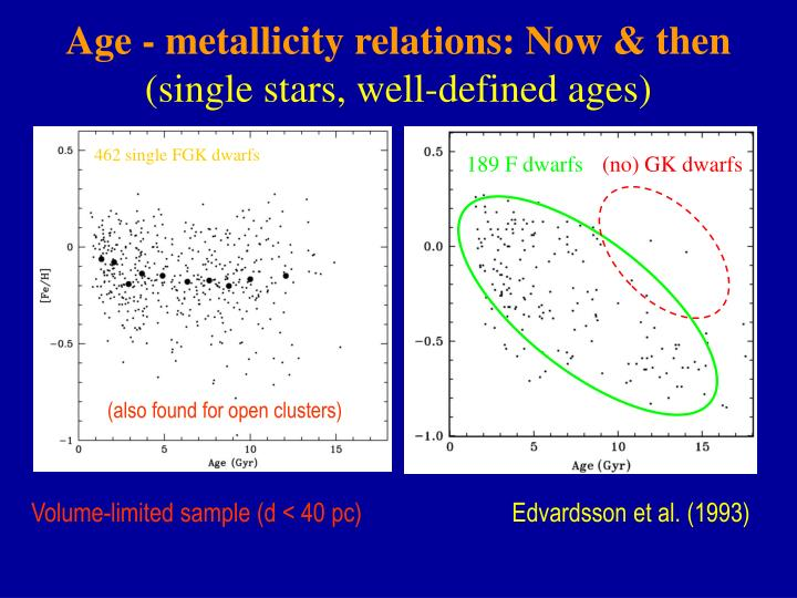 Age - metallicity relations: Now & then