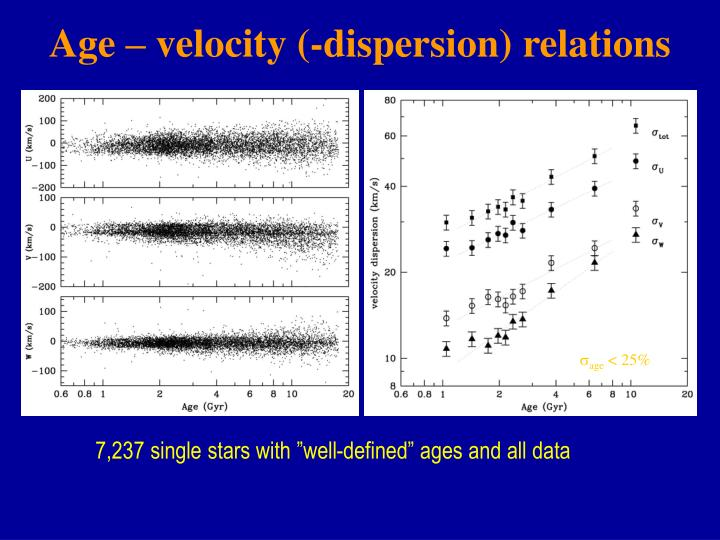 Age – velocity (-dispersion) relations