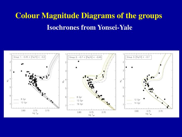 Colour Magnitude Diagrams of the groups
