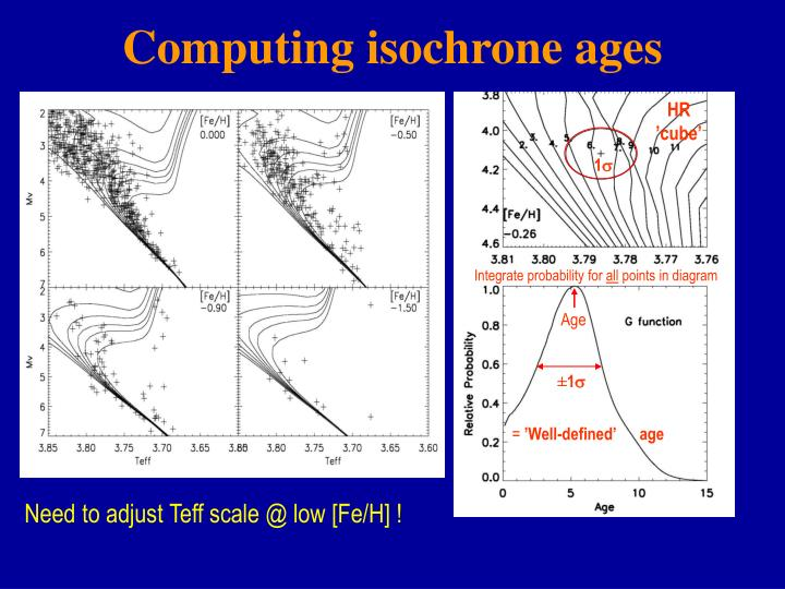 Computing isochrone ages