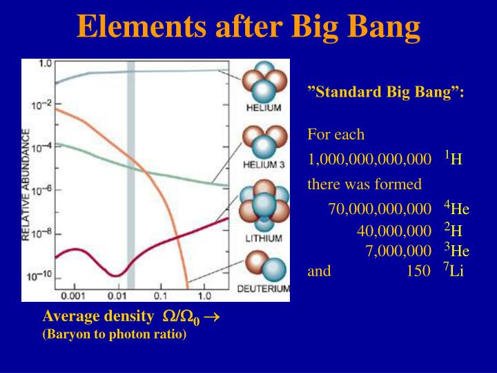 Elements after Big Bang