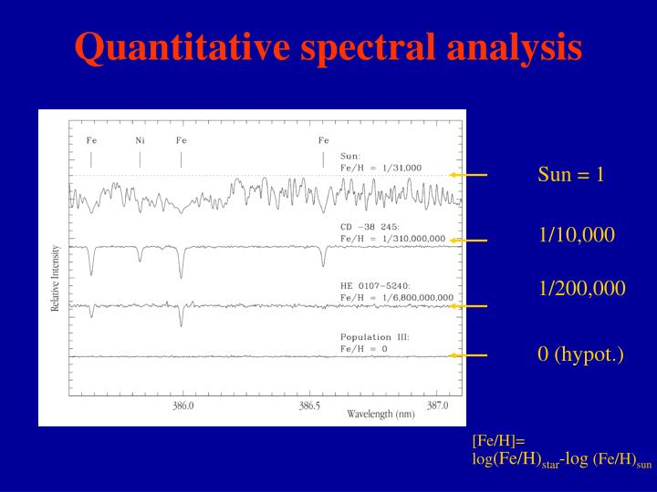 Quantitative spectral analysis