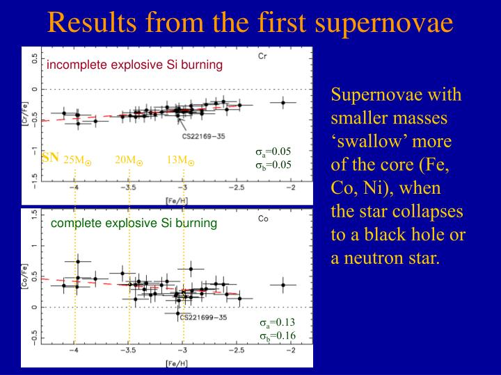 Results from the first supernovae