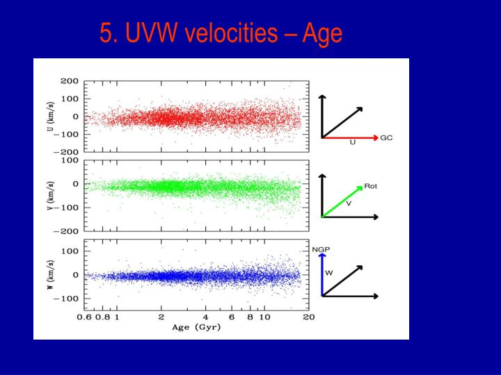 5. UVW velocities – Age