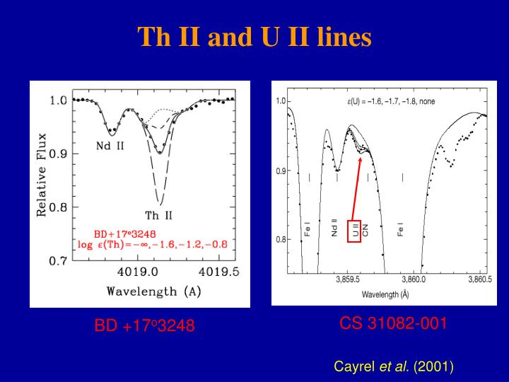 Th II and U II lines