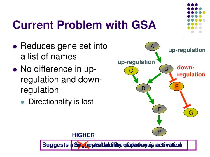Current Problem with GSA