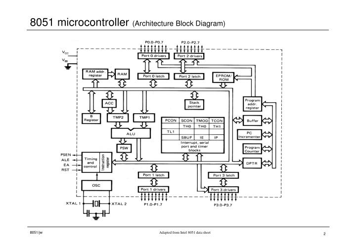 8051 microcontroller architecture block diagram