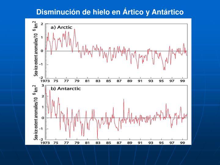 Disminución de hielo en Ártico y Antártico