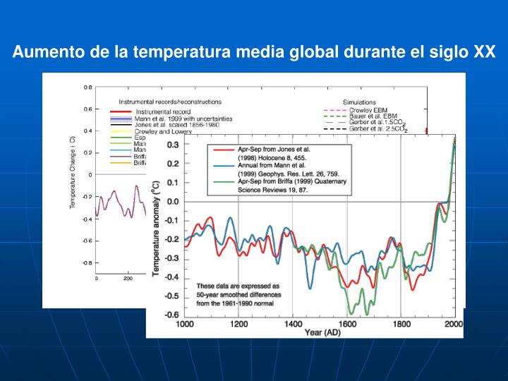 Aumento de la temperatura media global durante el siglo XX