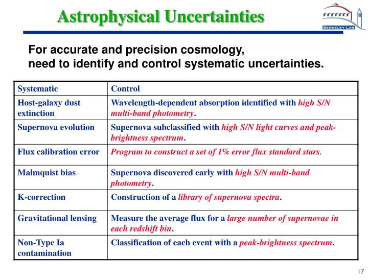 Astrophysical Uncertainties