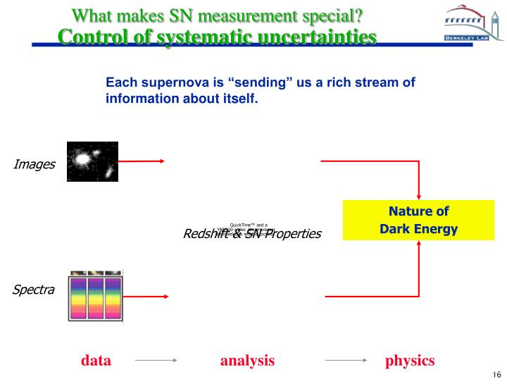 What makes SN measurement special?