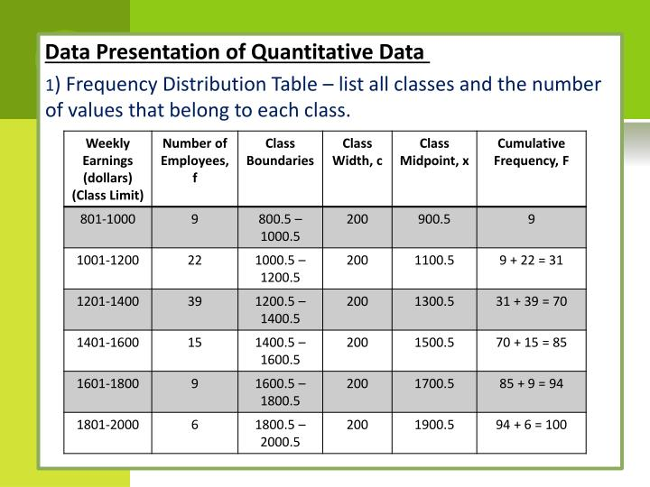 Data Presentation of Quantitative Data