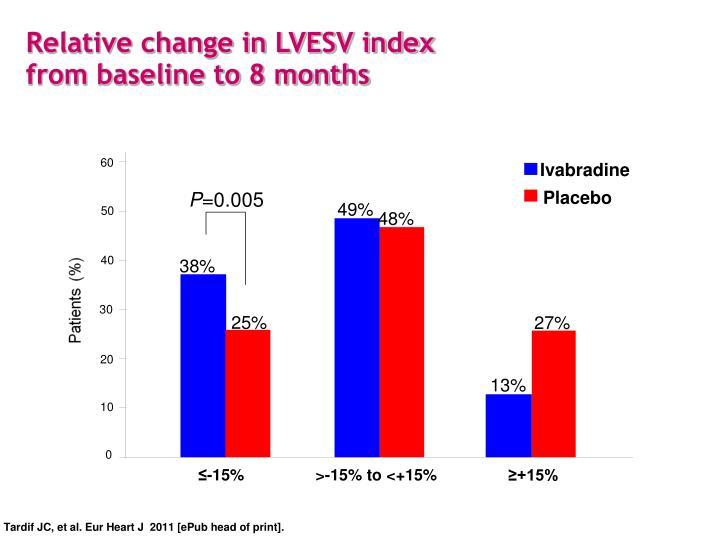 Relative change in LVESV index